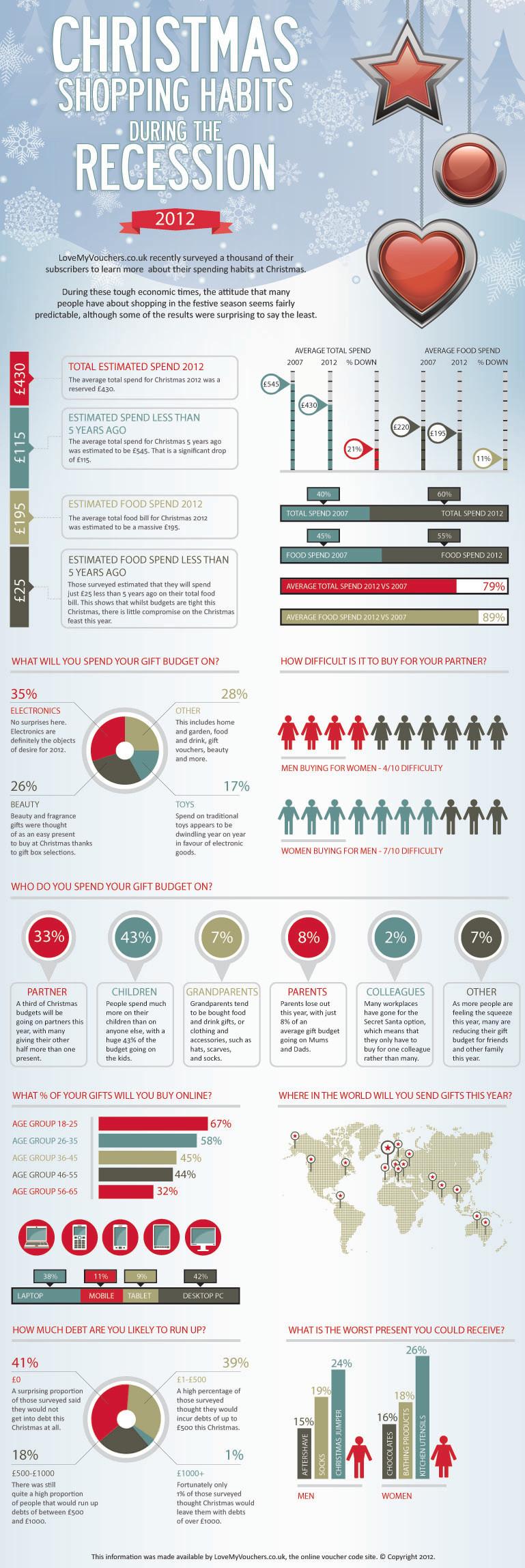 Christmas 2012 Infographic