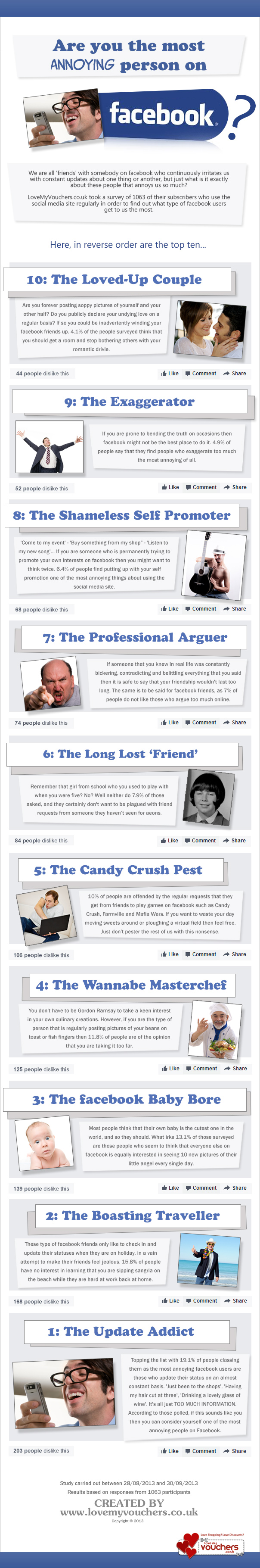 Are You the Most Annoying Person on Facebook? Image: Linda/lovemyvouchers.co.uk