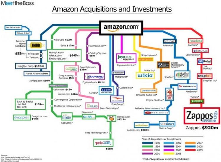 Amazon Acquisitions