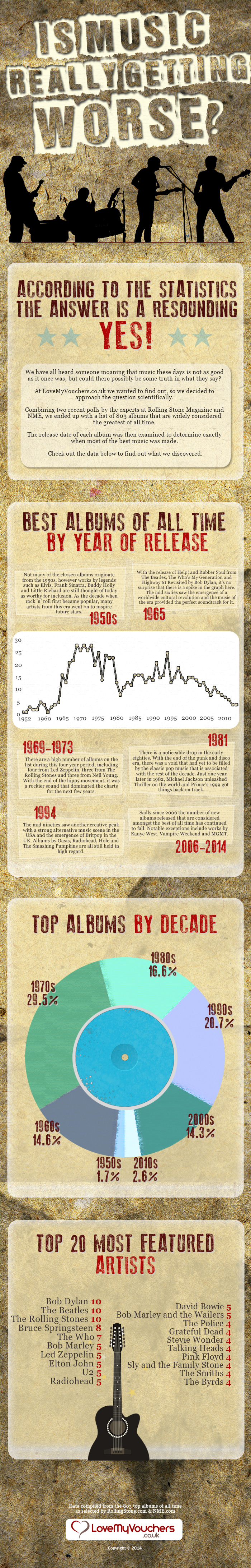 Infographic - Is Music Getting Worse?
