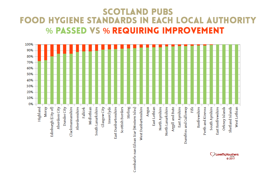 Scotland Food Hygiene - pubs