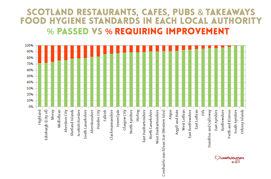 Food Hygiene Ratings - Scotland - Restaurants, pubs, Takeaways