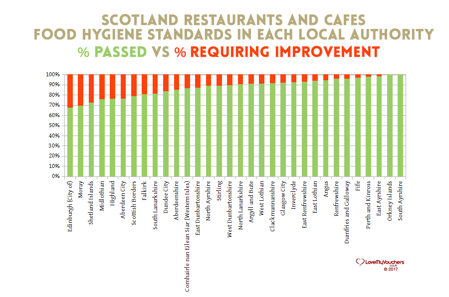 Scotland Food Hygiene - Restaurants