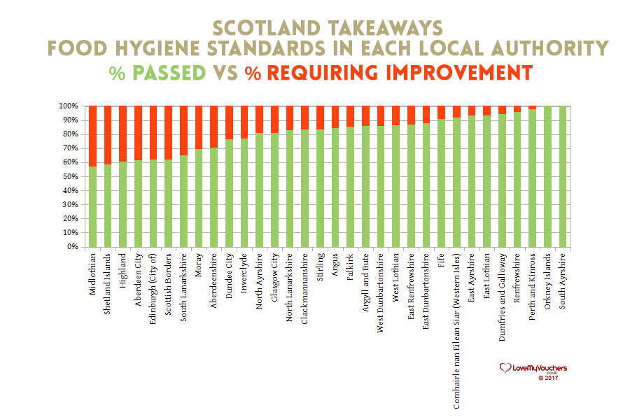 Scotland Food Hygiene - Takeaways